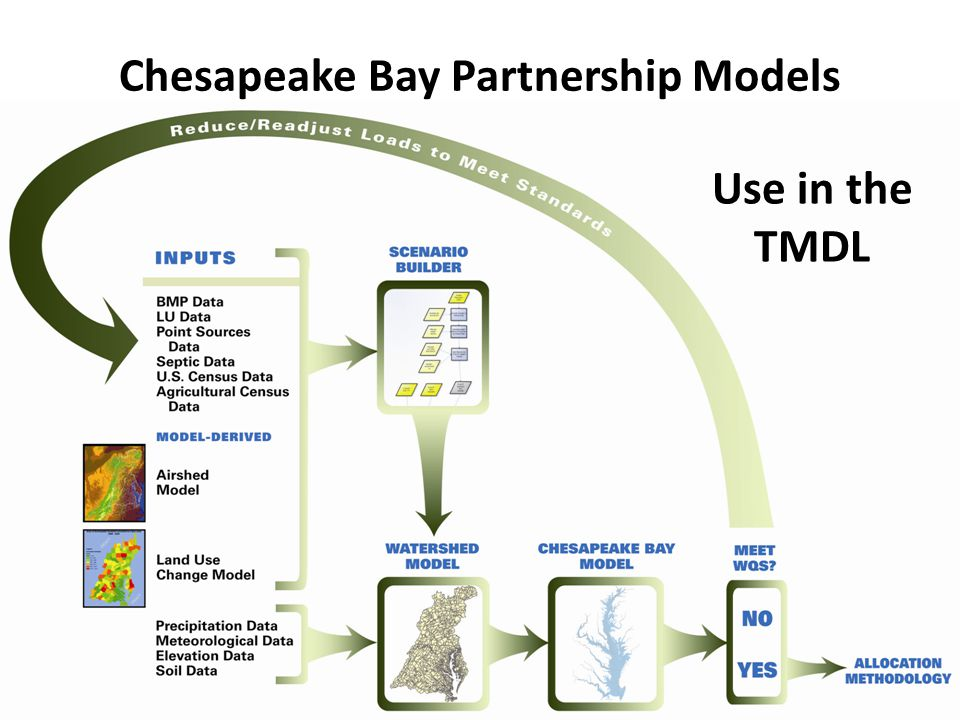 29 Chesapeake Bay Partnership Models Use in the TMDL