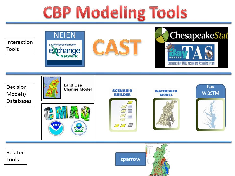 Bay WQSTM NEIEN Interaction Tools Decision Models/ Databases Related Tools sparrow