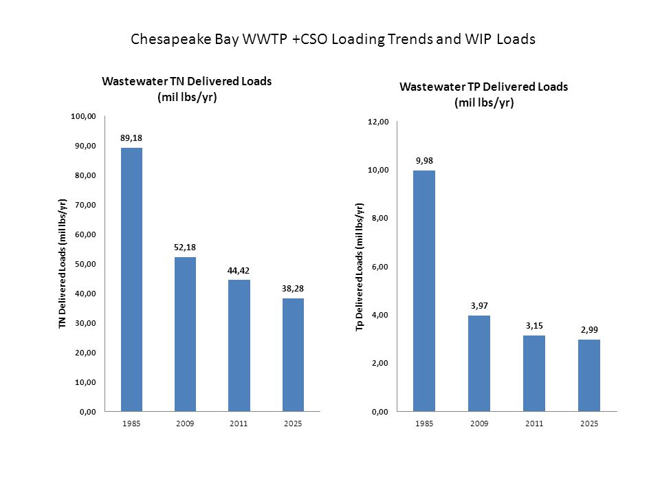 Chesapeake Bay WWTP +CSO Loading Trends and WIP Loads