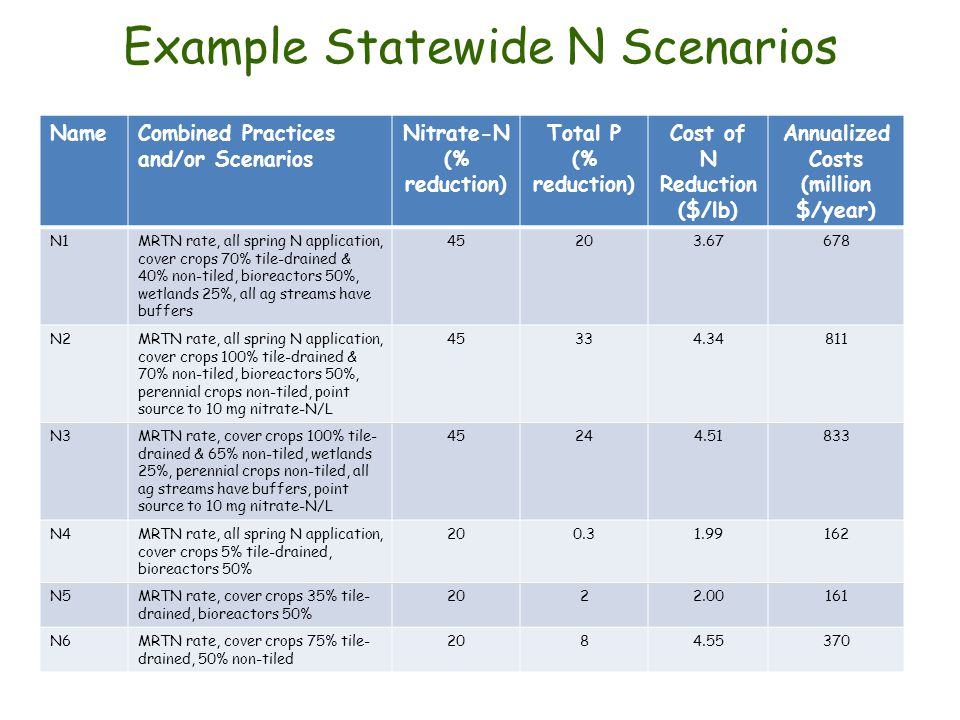 Example Statewide N Scenarios NameCombined Practices and/or Scenarios Nitrate-N (% reduction) Total P (% reduction) Cost of N Reduction ($/lb) Annualized Costs (million $/year) N1MRTN rate, all spring N application, cover crops 70% tile-drained & 40% non-tiled, bioreactors 50%, wetlands 25%, all ag streams have buffers 45203.67678 N2MRTN rate, all spring N application, cover crops 100% tile-drained & 70% non-tiled, bioreactors 50%, perennial crops non-tiled, point source to 10 mg nitrate-N/L 45334.34811 N3MRTN rate, cover crops 100% tile- drained & 65% non-tiled, wetlands 25%, perennial crops non-tiled, all ag streams have buffers, point source to 10 mg nitrate-N/L 45244.51833 N4MRTN rate, all spring N application, cover crops 5% tile-drained, bioreactors 50% 200.31.99162 N5MRTN rate, cover crops 35% tile- drained, bioreactors 50% 2022.00161 N6MRTN rate, cover crops 75% tile- drained, 50% non-tiled 2084.55370