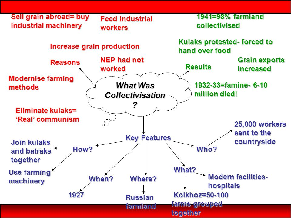What Was Collectivisation ? Reasons Results Key Features Increase grain production Feed industrial workers Sell grain abroad= buy industrial machinery
