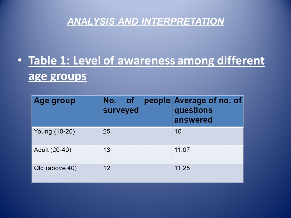 ANALYSIS AND INTERPRETATION Table 1: Level of awareness among different age groups Age groupNo. of people surveyed Average of no. of questions answere