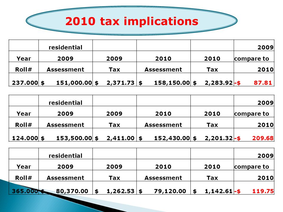 residential2009 Year2009 2010 compare to Roll#AssessmentTaxAssessmentTax2010 237.000 $ 151,000.00 $ 2,371.73 $ 158,150.00 $ 2,283.92-$ 87.81 2010 tax implications residential2009 Year2009 2010 compare to Roll#AssessmentTaxAssessmentTax2010 124.000 $ 153,500.00 $ 2,411.00 $ 152,430.00 $ 2,201.32-$ 209.68 residential2009 Year2009 2010 compare to Roll#AssessmentTaxAssessmentTax2010 365.000 $ 80,370.00 $ 1,262.53 $ 79,120.00 $ 1,142.61-$ 119.75