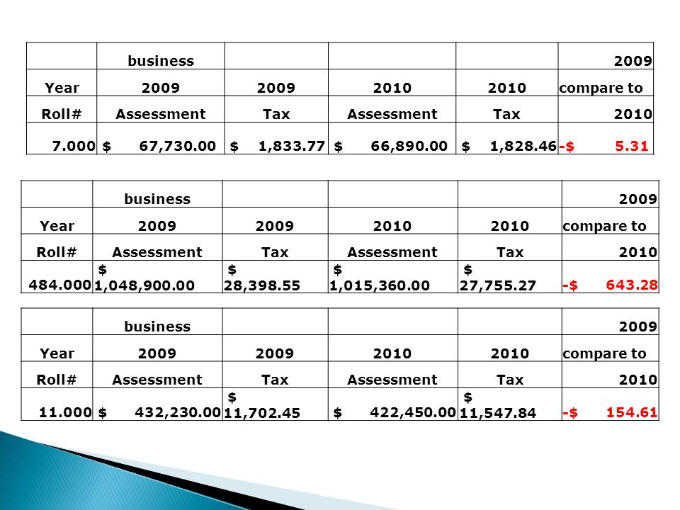 business2009 Year2009 2010 compare to Roll#AssessmentTaxAssessmentTax2010 11.000 $ 432,230.00 $ 11,702.45 $ 422,450.00 $ 11,547.84-$ 154.61 business2009 Year2009 2010 compare to Roll#AssessmentTaxAssessmentTax2010 484.000 $ 1,048,900.00 $ 28,398.55 $ 1,015,360.00 $ 27,755.27-$ 643.28 business2009 Year2009 2010 compare to Roll#AssessmentTaxAssessmentTax2010 7.000 $ 67,730.00 $ 1,833.77 $ 66,890.00 $ 1,828.46-$ 5.31