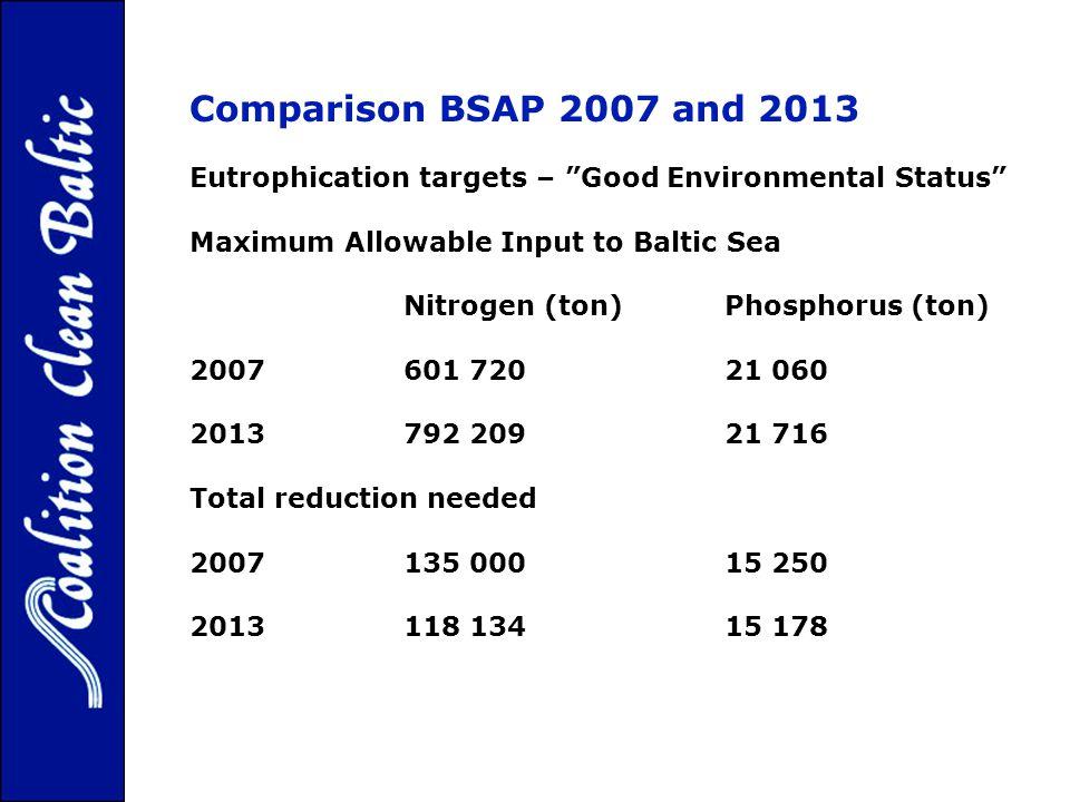 Comparison BSAP 2007 and 2013 Eutrophication targets – Good Environmental Status Maximum Allowable Input to Baltic Sea Nitrogen (ton)Phosphorus (ton) 2007601 72021 060 2013792 20921 716 Total reduction needed 2007135 00015 250 2013118 13415 178