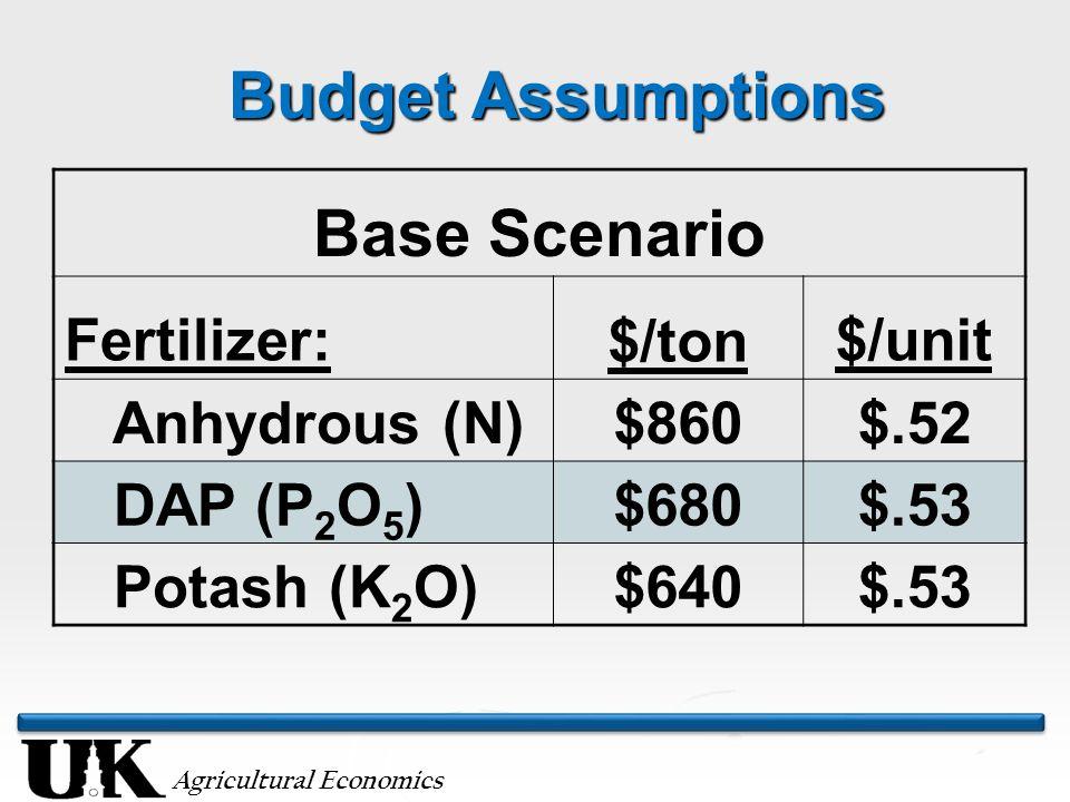 Agricultural Economics Budget Assumptions Base Scenario Fertilizer:$/ton$/unit Anhydrous (N)$860$.52 DAP (P 2 O 5 )$680$.53 Potash (K 2 O)$640$.53
