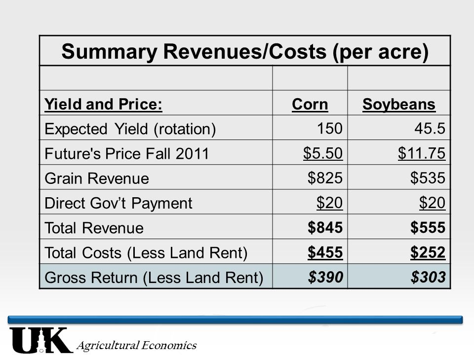 Agricultural Economics Summary Revenues/Costs (per acre) Yield and Price:CornSoybeans Expected Yield (rotation)15045.5 Future's Price Fall 2011$5.50$1