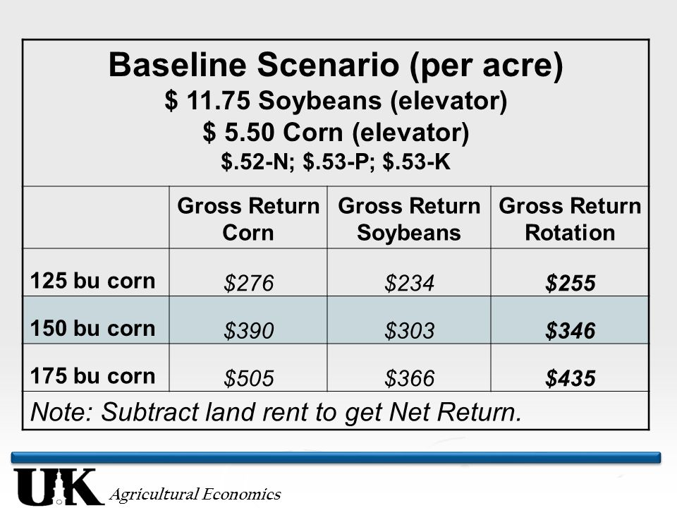 Agricultural Economics Baseline Scenario (per acre) $ 11.75 Soybeans (elevator) $ 5.50 Corn (elevator) $.52-N; $.53-P; $.53-K Gross Return Corn Gross