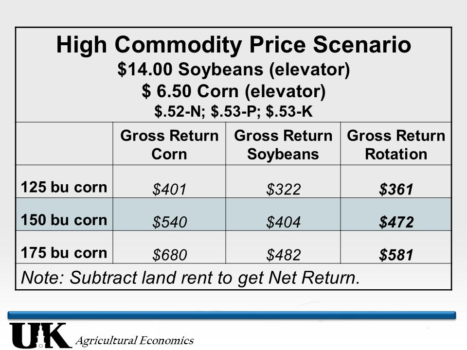 Agricultural Economics High Commodity Price Scenario $14.00 Soybeans (elevator) $ 6.50 Corn (elevator) $.52-N; $.53-P; $.53-K Gross Return Corn Gross