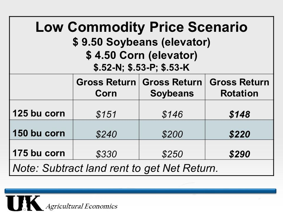 Agricultural Economics Low Commodity Price Scenario $ 9.50 Soybeans (elevator) $ 4.50 Corn (elevator) $.52-N; $.53-P; $.53-K Gross Return Corn Gross R