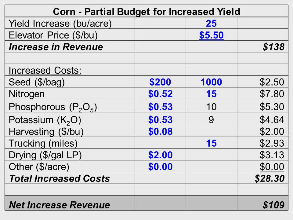 38 Corn - Partial Budget for Increased Yield Yield Increase (bu/acre) 25 Elevator Price ($/bu) $5.50 Increase in Revenue $138 Increased Costs: Seed ($/bag)$2001000$2.50 Nitrogen$0.5215$7.80 Phosphorous (P 2 O 5 )$0.5310$5.30 Potassium (K 2 O)$0.539$4.64 Harvesting ($/bu)$0.08 $2.00 Trucking (miles) 15$2.93 Drying ($/gal LP)$2.00 $3.13 Other ($/acre)$0.00 Total Increased Costs $28.30 Net Increase Revenue $109