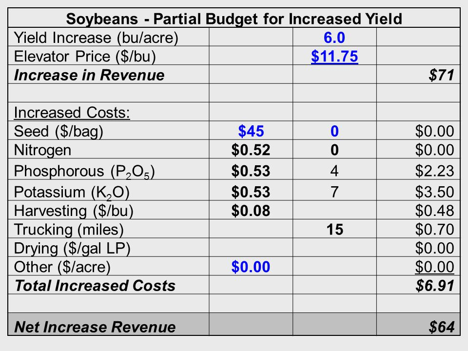 39 Soybeans - Partial Budget for Increased Yield Yield Increase (bu/acre) 6.0 Elevator Price ($/bu) $11.75 Increase in Revenue $71 Increased Costs: Seed ($/bag)$450$0.00 Nitrogen$0.520$0.00 Phosphorous (P 2 O 5 )$0.534$2.23 Potassium (K 2 O)$0.537$3.50 Harvesting ($/bu)$0.08 $0.48 Trucking (miles) 15$0.70 Drying ($/gal LP) $0.00 Other ($/acre)$0.00 Total Increased Costs $6.91 Net Increase Revenue $64