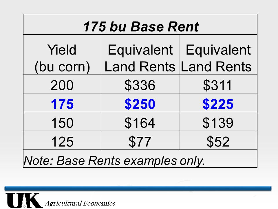 Agricultural Economics 175 bu Base Rent Yield (bu corn) Equivalent Land Rents 200$336$311 175$250$225 150$164$139 125$77$52 Note: Base Rents examples only.
