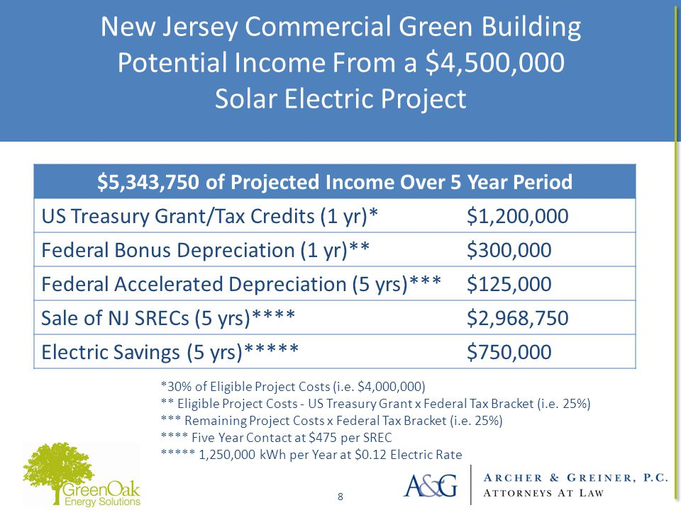 New Jersey Commercial Green Building Potential Income From a $4,500,000 Solar Electric Project 8 8 $5,343,750 of Projected Income Over 5 Year Period US Treasury Grant/Tax Credits (1 yr)*$1,200,000 Federal Bonus Depreciation (1 yr)**$300,000 Federal Accelerated Depreciation (5 yrs)***$125,000 Sale of NJ SRECs (5 yrs)****$2,968,750 Electric Savings (5 yrs)*****$750,000 *30% of Eligible Project Costs (i.e.