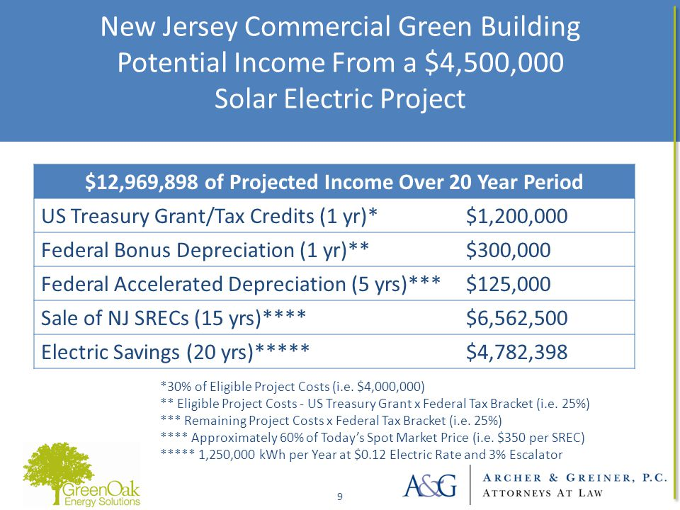 New Jersey Commercial Green Building Potential Income From a $4,500,000 Solar Electric Project 9 9 $12,969,898 of Projected Income Over 20 Year Period US Treasury Grant/Tax Credits (1 yr)*$1,200,000 Federal Bonus Depreciation (1 yr)**$300,000 Federal Accelerated Depreciation (5 yrs)***$125,000 Sale of NJ SRECs (15 yrs)****$6,562,500 Electric Savings (20 yrs)*****$4,782,398 *30% of Eligible Project Costs (i.e.