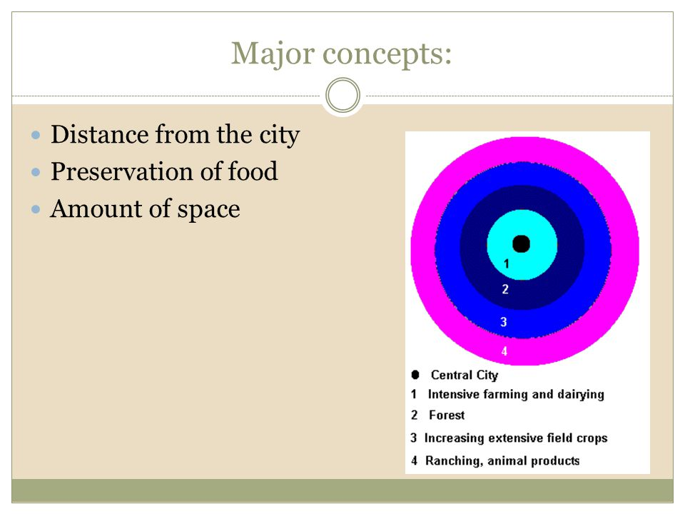 Major concepts: Distance from the city Preservation of food Amount of space