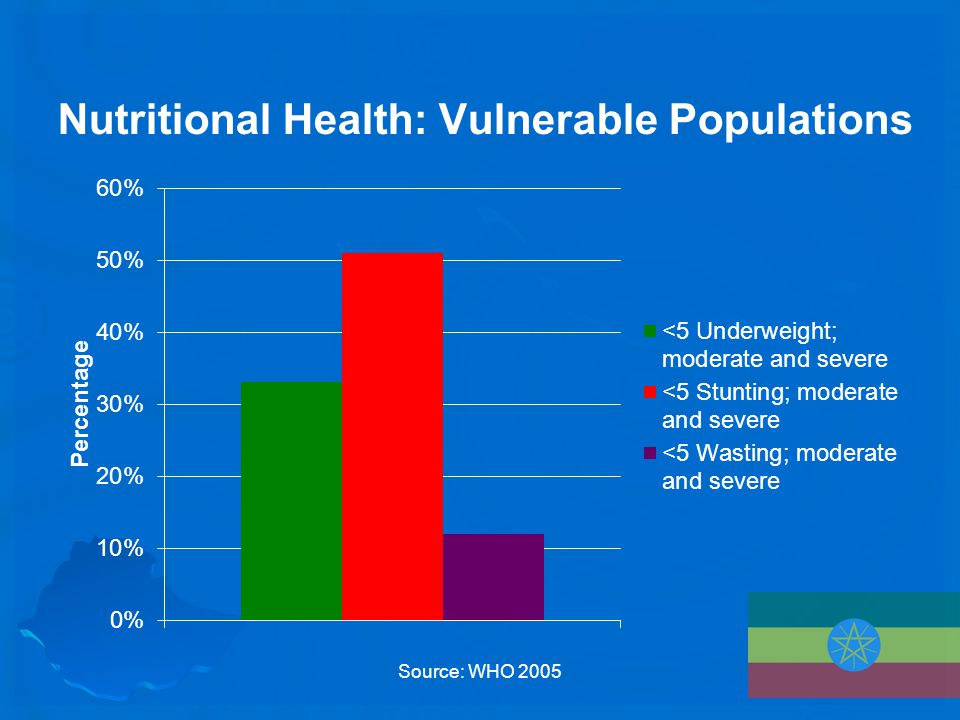 Nutritional Health: Vulnerable Populations Source: WHO 2005