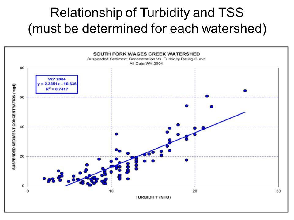 Relationship of Turbidity and TSS (must be determined for each watershed)