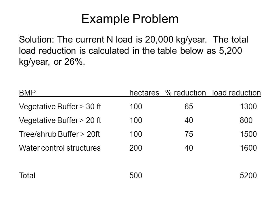 Example Problem Solution: The current N load is 20,000 kg/year. The total load reduction is calculated in the table below as 5,200 kg/year, or 26%. BM