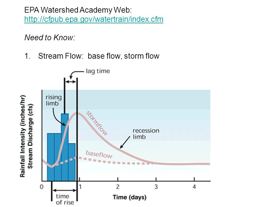 EPA Watershed Academy Web: http://cfpub.epa.gov/watertrain/index.cfm http://cfpub.epa.gov/watertrain/index.cfm Need to Know: 1.Stream Flow: base flow, storm flow