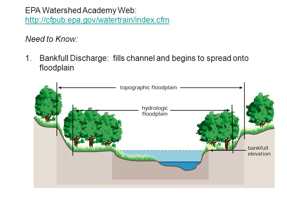 EPA Watershed Academy Web: http://cfpub.epa.gov/watertrain/index.cfm http://cfpub.epa.gov/watertrain/index.cfm Need to Know: 1.Bankfull Discharge: fil