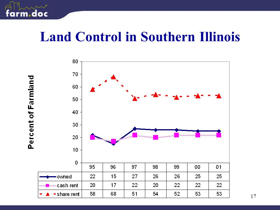17 Land Control in Southern Illinois