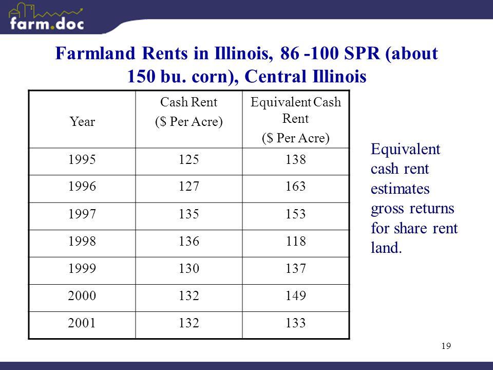 19 Farmland Rents in Illinois, 86 -100 SPR (about 150 bu. corn), Central Illinois Year Cash Rent ($ Per Acre) Equivalent Cash Rent ($ Per Acre) 199512