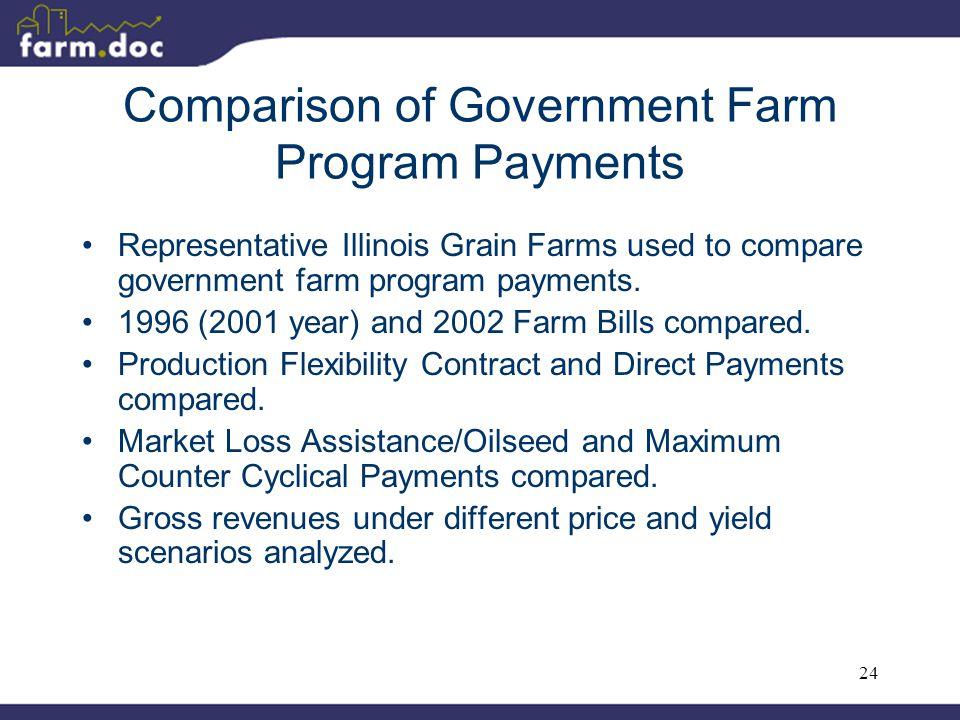 24 Comparison of Government Farm Program Payments Representative Illinois Grain Farms used to compare government farm program payments. 1996 (2001 yea