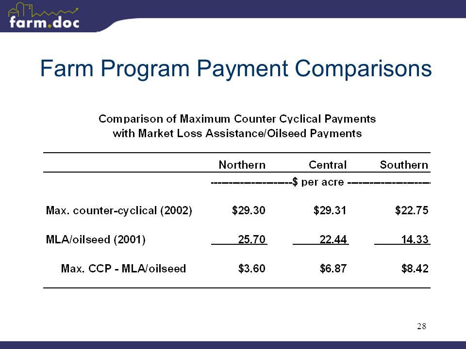 28 Farm Program Payment Comparisons
