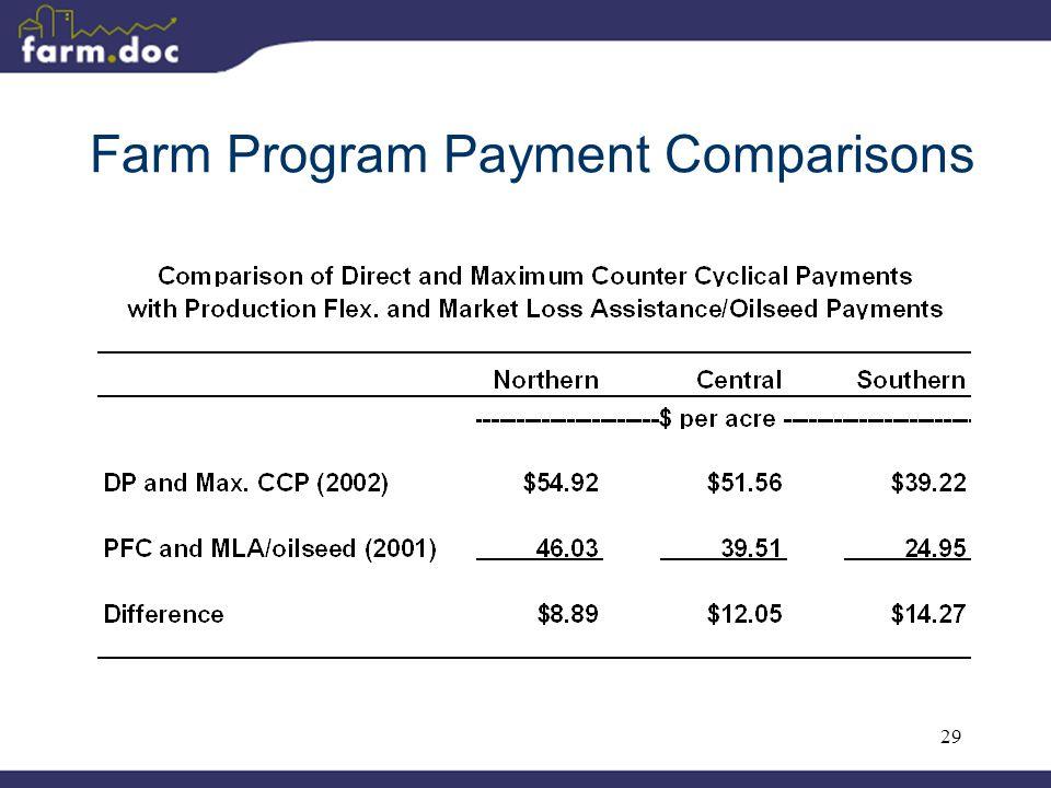 29 Farm Program Payment Comparisons