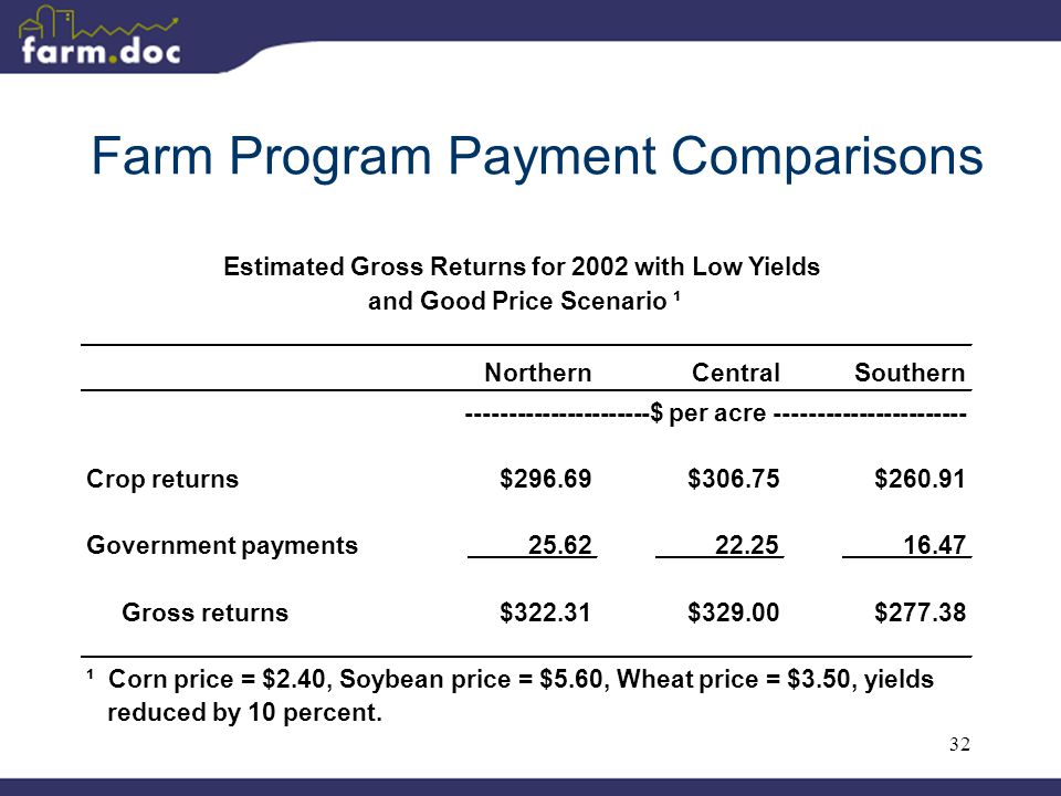32 Farm Program Payment Comparisons NorthernCentralSouthern Crop returns$296.69$306.75$260.91 Government payments25.6222.2516.47 Gross returns$322.31$329.00$277.38 ¹ Corn price = $2.40, Soybean price = $5.60, Wheat price = $3.50, yields reduced by 10 percent.