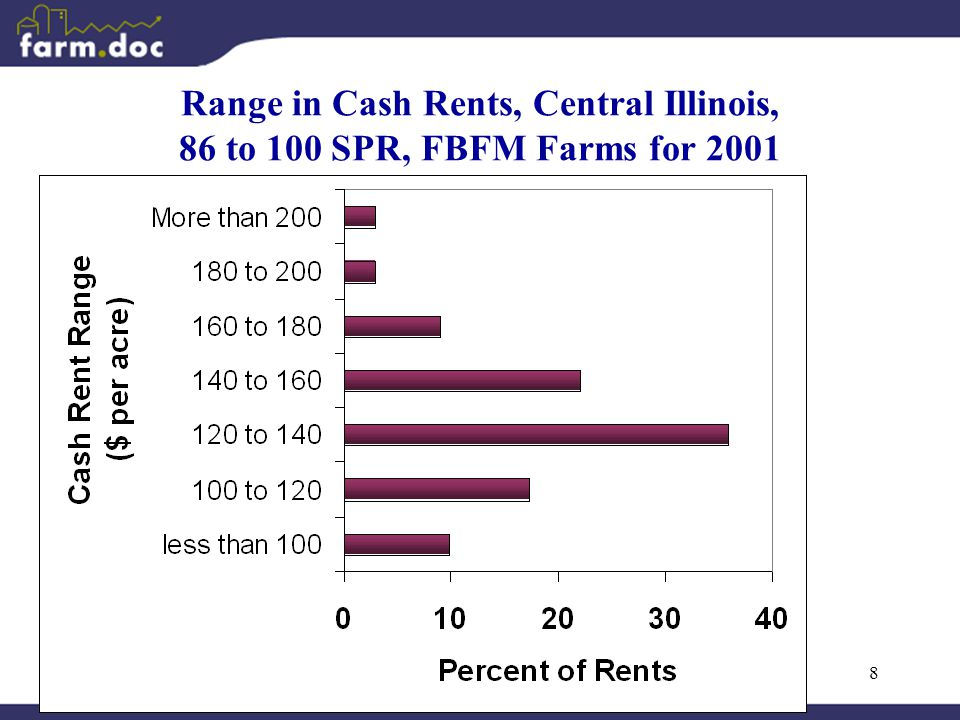 8 Range in Cash Rents, Central Illinois, 86 to 100 SPR, FBFM Farms for 2001