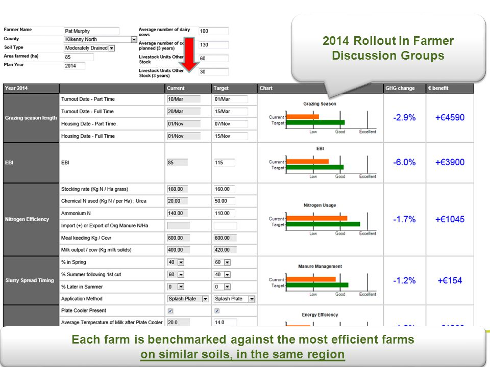 Each farm is benchmarked against the most efficient farms on similar soils, in the same region Each farm is benchmarked against the most efficient farms on similar soils, in the same region 2014 Rollout in Farmer Discussion Groups