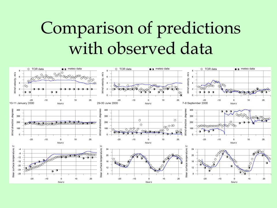 Comparison of predictions with observed data