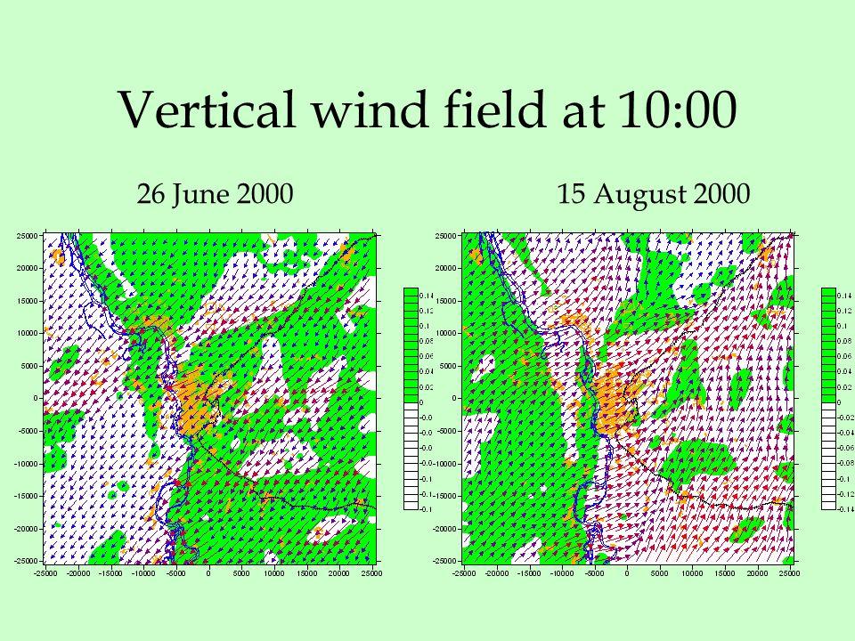 Vertical wind field at 10:00 26 June 200015 August 2000