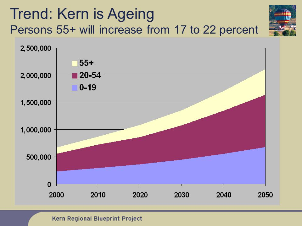 Trend: Kern is Ageing Persons 55+ will increase from 17 to 22 percent