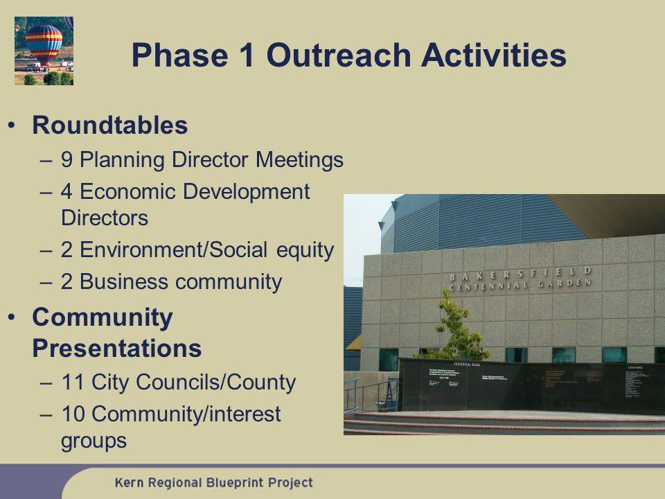 Roundtables –9 Planning Director Meetings –4 Economic Development Directors –2 Environment/Social equity –2 Business community Community Presentations