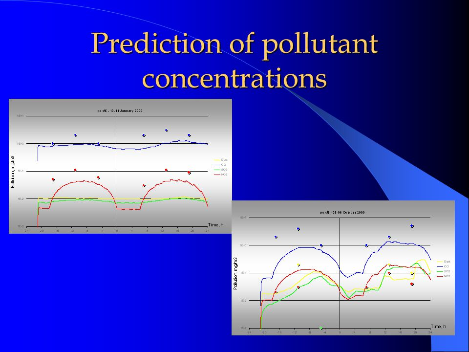 Prediction of ozone concentrations (29-30 July 2000)