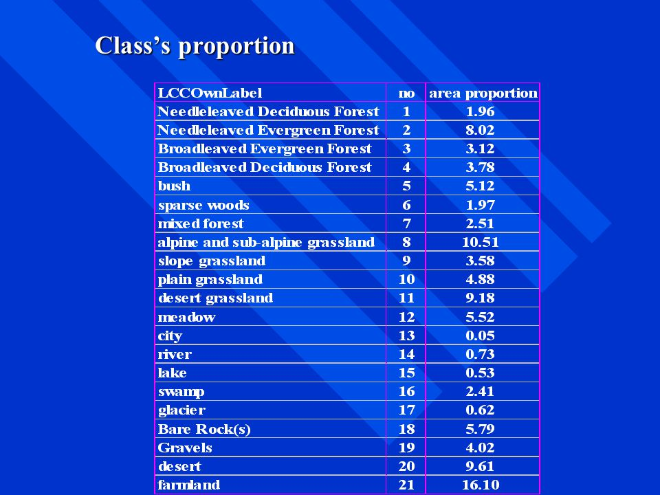 Class's proportion