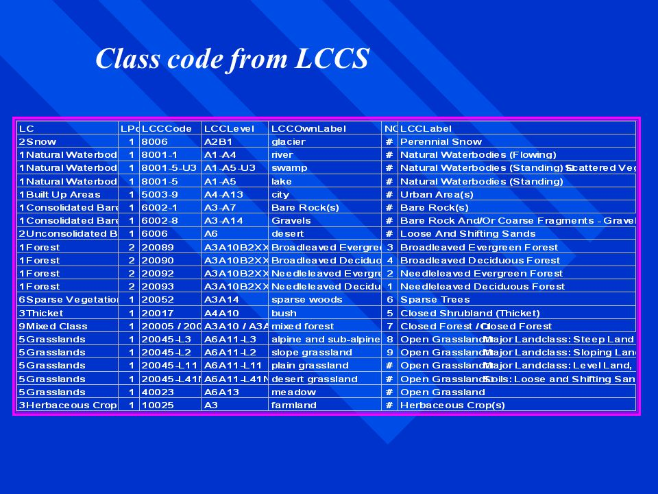 Class code from LCCS