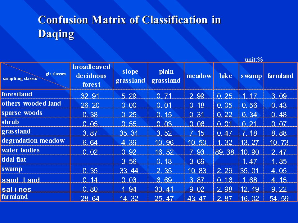 Confusion Matrix of Classification in Daqing unit:%