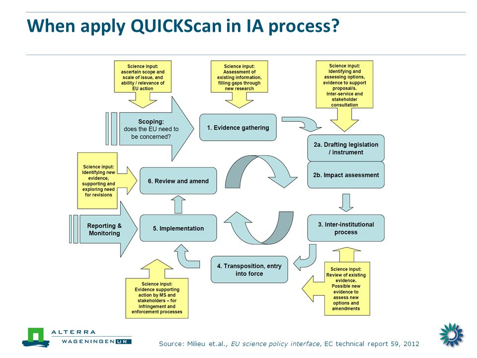 When apply QUICKScan in IA process.