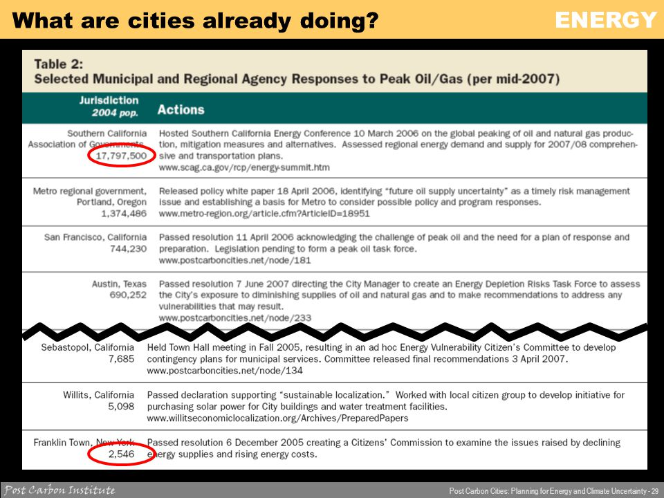 ENERGY Post Carbon Cities: Planning for Energy and Climate Uncertainty - 29 What are cities already doing