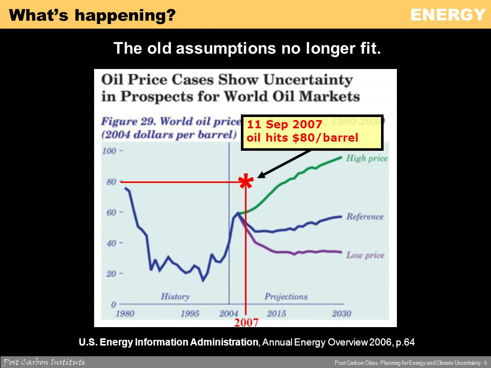 ENERGY Post Carbon Cities: Planning for Energy and Climate Uncertainty - 16 What's the problem.