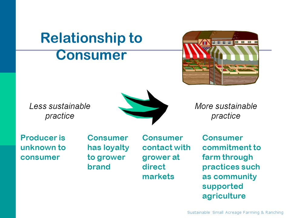 Sustainable Small Acreage Farming & Ranching Relationship to Consumer Producer is unknown to consumer Consumer commitment to farm through practices su