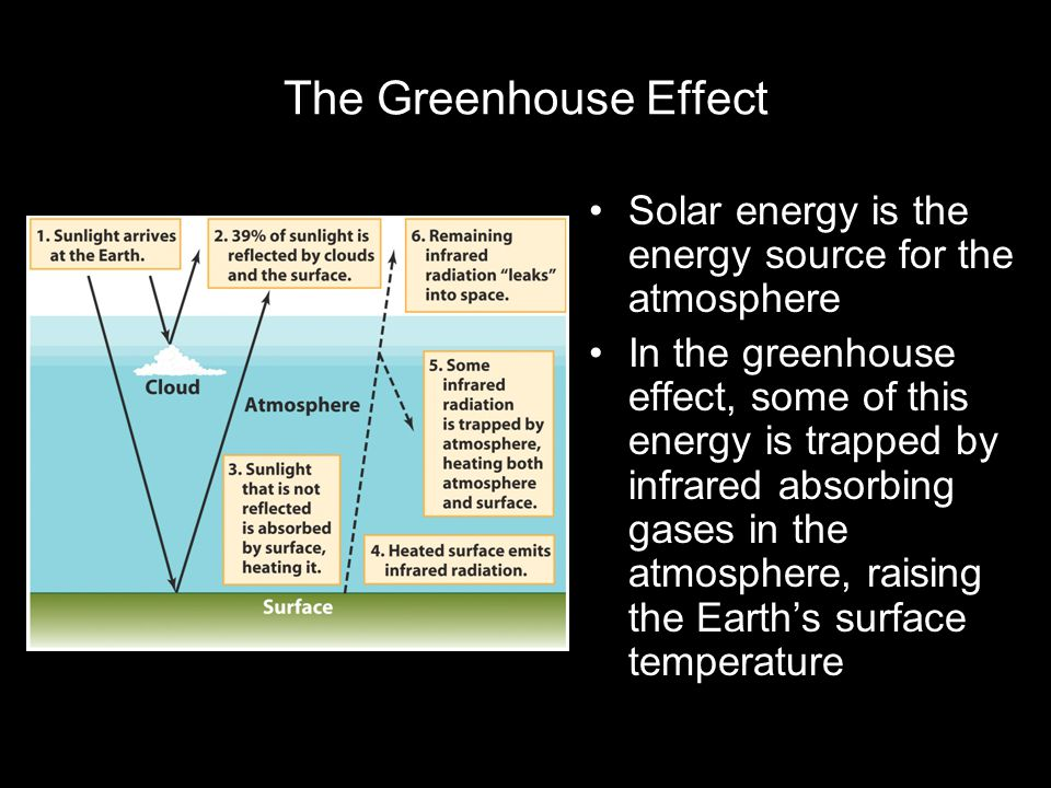 The Greenhouse Effect Solar energy is the energy source for the atmosphere In the greenhouse effect, some of this energy is trapped by infrared absorbing gases in the atmosphere, raising the Earth's surface temperature