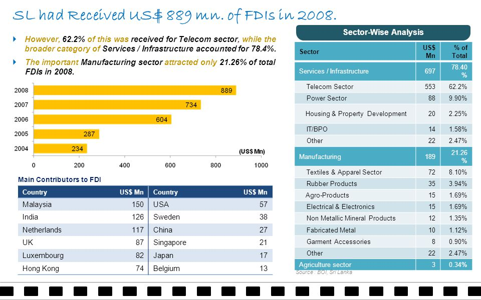 SL had Received US$ 889 mn. of FDIs in 2008.