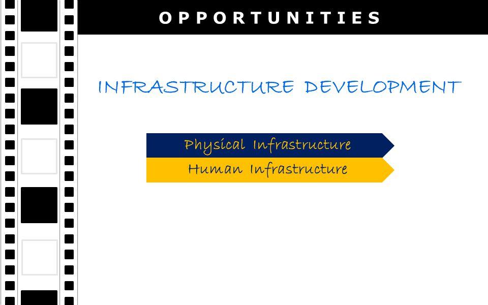 O P P O R T U N I T I E S INFRASTRUCTURE DEVELOPMENT Physical Infrastructure Human Infrastructure