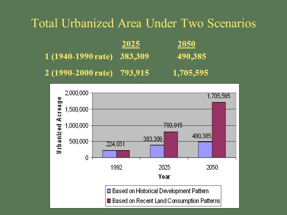 Total Urbanized Area Under Two Scenarios 20252050 1 (1940-1990 rate)383,309 490,385 2 (1990-2000 rate)793,915 1,705,595