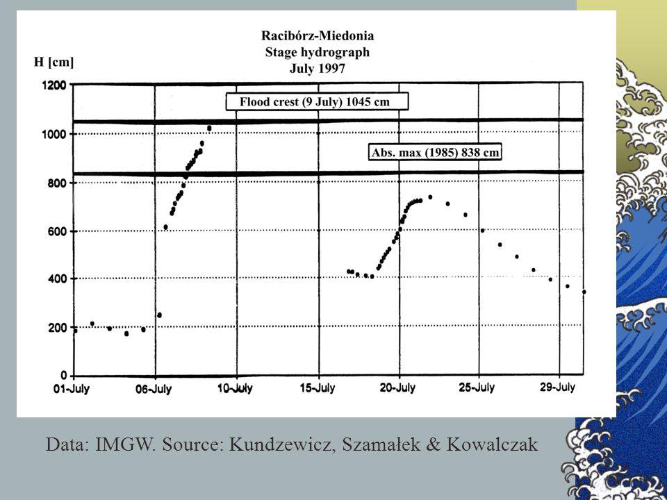 Data: IMGW. Source: Kundzewicz, Szamałek & Kowalczak